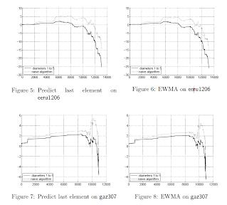 Forecasting comparative performance